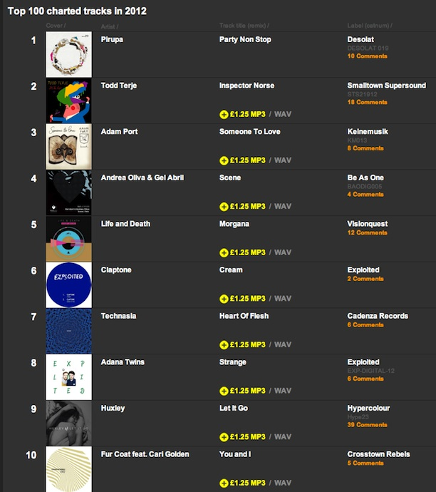 TOP10RACHARTEDTRACKS2012